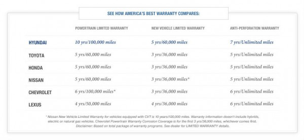 hyundai best warranty chart