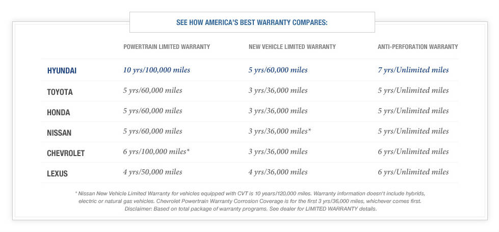 9 Facts Why Hyundai Has The America S Best Warranty