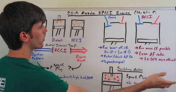 HCCI SkyAktiv-X Mazda Engine 3