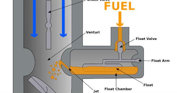 how car carburetors work 1